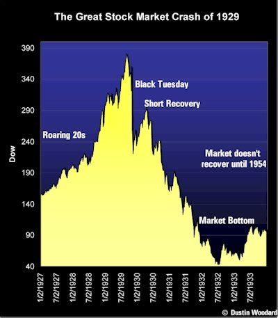 A Look At The Stock Market Crash of 1929; Freeze Watch
