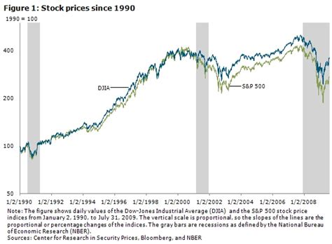 Stock Prices in the Financial Crisis - Federal Reserve