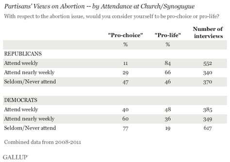 Gallup: Churchgoers More Likely to be Pro-Life on Abortion