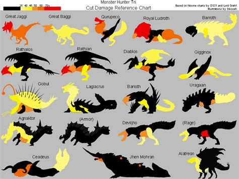 MH3 weakness charts, you can has it! | Hunting Grounds