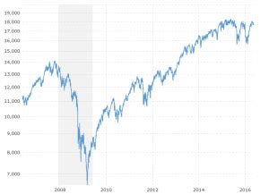 Russell 2000 - 38 Year Historical Chart   MacroTrends