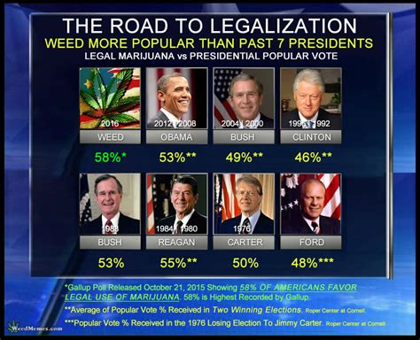 Weed More Popular Than Past 7 Presidents - Legalize