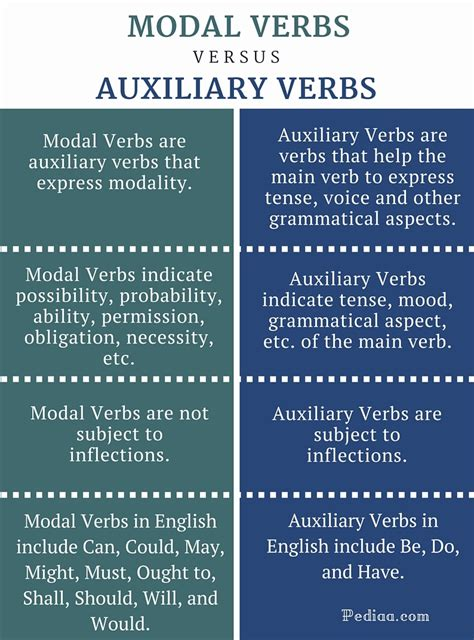 Difference Between Modal and Auxiliary Verbs – Pediaa
