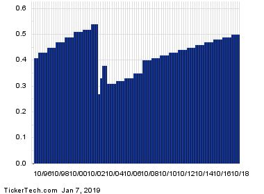 Ex-Dividend Reminder: AT&T, Verizon Communications and