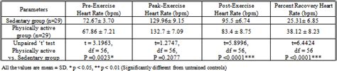 Recovery Heart Rate Response in Sedentary and Physically
